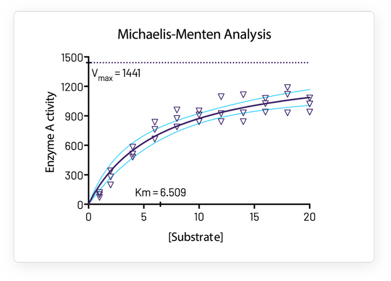 One-Click Regression Analysis